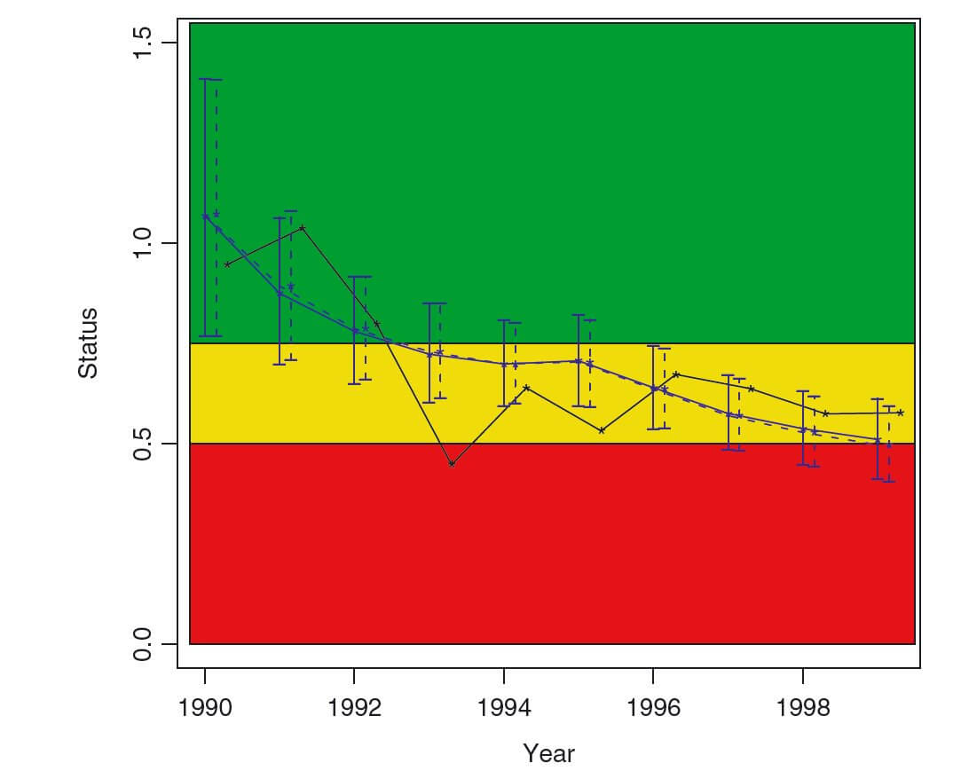 Statistical model of lapwing decline over time