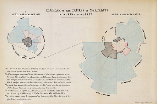 Florence Nightingale's Coxcombs diagrams