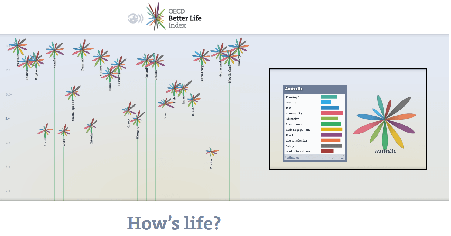 OECD How's Life Interactive Visualisation