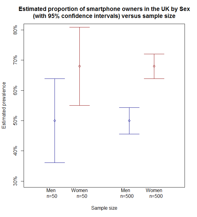 Difference versus sample size
