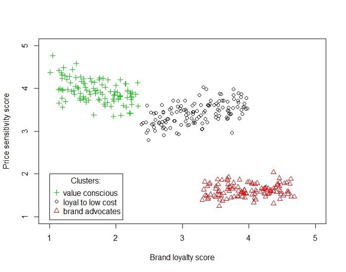 Figure 2: An example of a 3-means cluster analysis