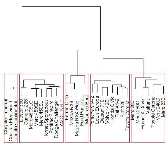 Figure 1: An example dendrogram for a hierarchical cluster analysis with five final clusters.