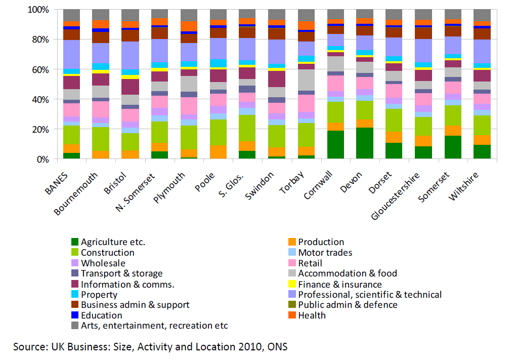 Analysis of South West England Official Statistics