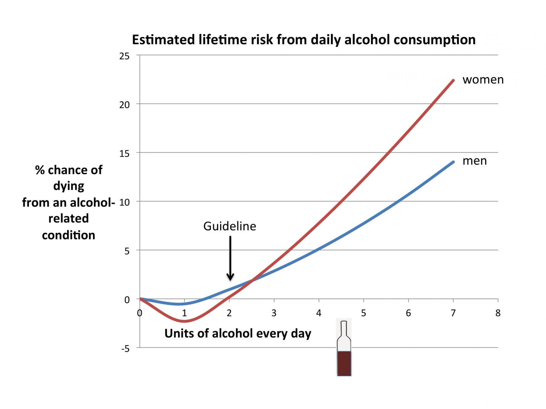Estimated daily risk from daily alcochol consumption