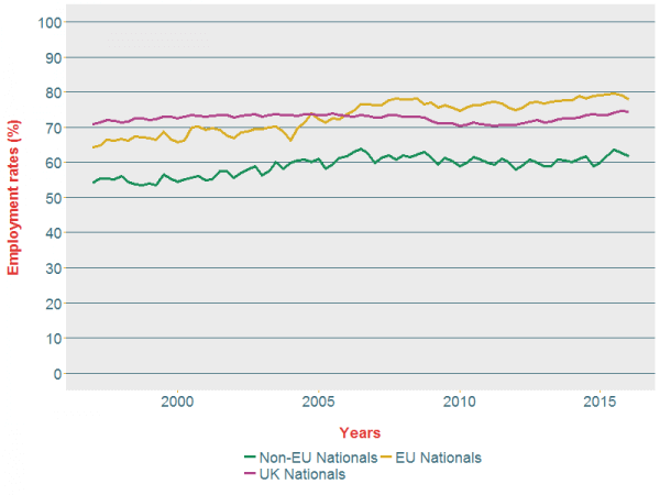 Figure 3: Quarterly UK employment rates by UK and non-UK (EU and non-EU) nationality, for people aged 16 to 64 (not seasonally adjusted).