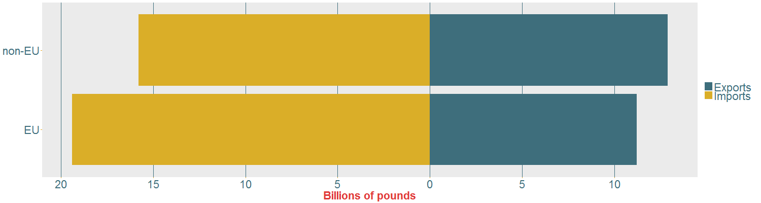 Figure 2: Bar chart illustrating the total amount of exports and imports exchanged between the UK and both EU and non-EU countries.