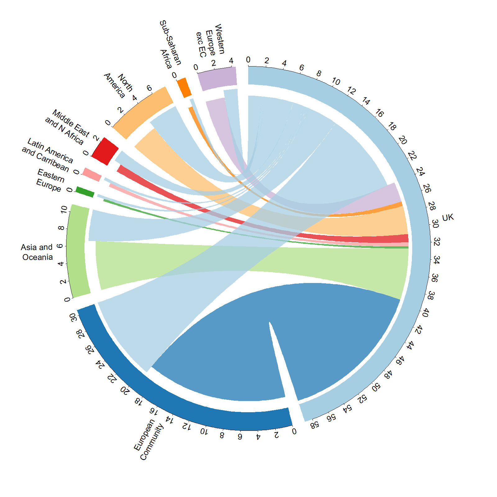 Figure 1: A circular flow diagram of UK exports and imports in February 2016. The axes represent the value in billions of pounds.