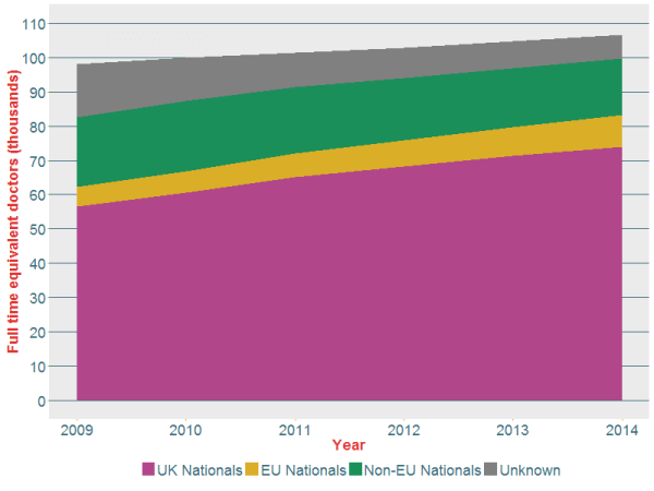 Figure 7: Number of full time equivalent doctors (including locums) in the NHS Hospital & Community Health Service in September for 2009 to 2014, stacked by self-reported nationality, grouped into UK nationals, non-UK nationals (EU and non-EU) and unknown (overseas territories are included as non-EU nationals).