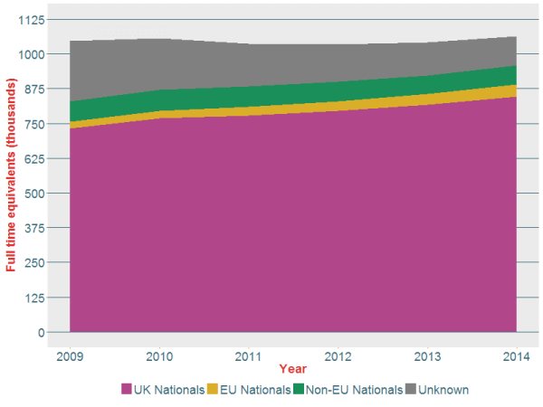 Figure 6: Number of full time equivalent workers in the NHS Hospital & Community Health Service in September for 2009 to 2014, stacked by self-reported nationality, grouped into UK nationals, non-UK nationals (EU and non-EU) and unknown (overseas territories are included as non-EU nationals).