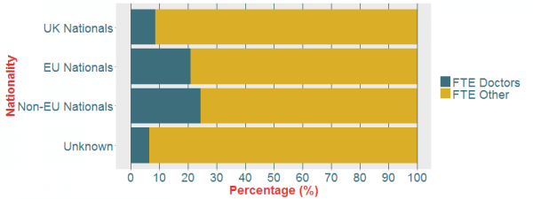 Figure 8: Proportion of FTEs (in September 2014) that are NHS Hospital & Community Health Service doctors, by self-reported nationality, grouped into UK, non-UK (EU and non-EU) and unknown (overseas territories are included as non-EU nationals).